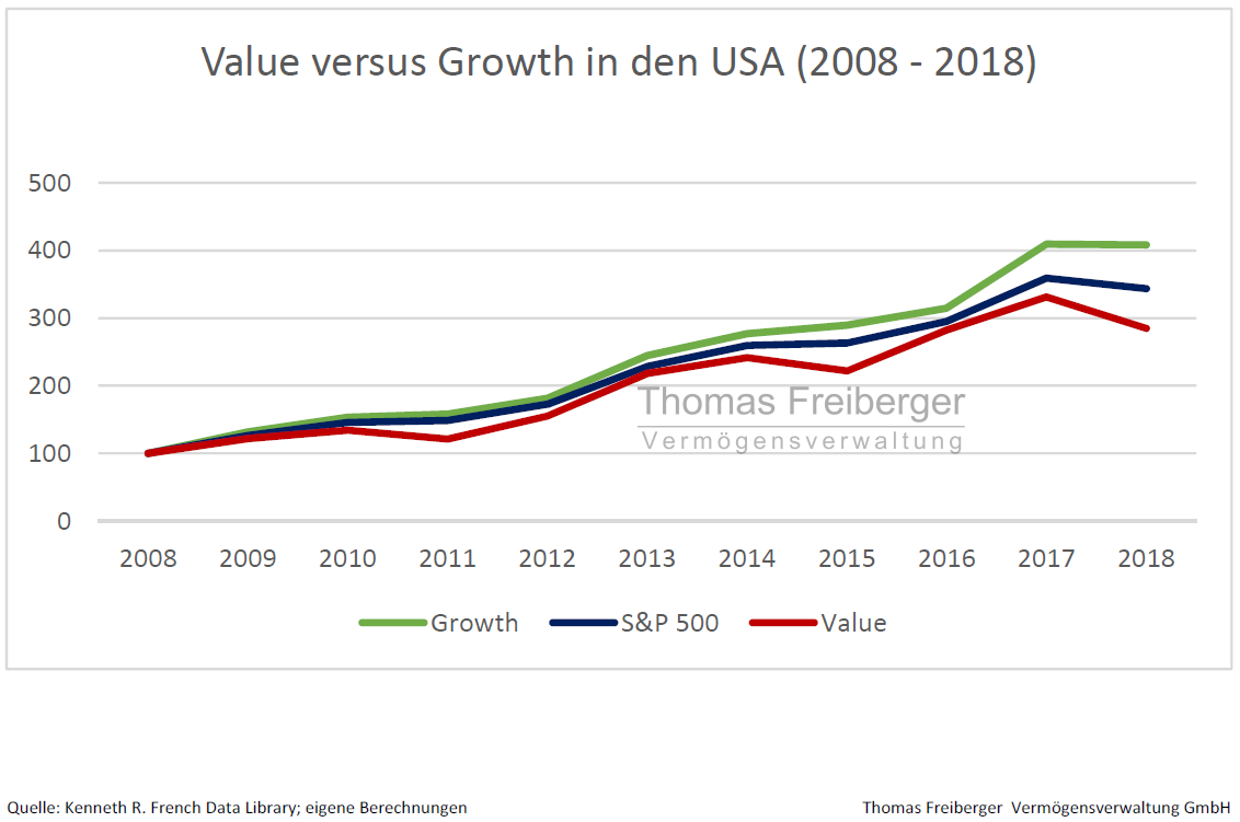 Value_versus_Growth_USA_2008_-_2018